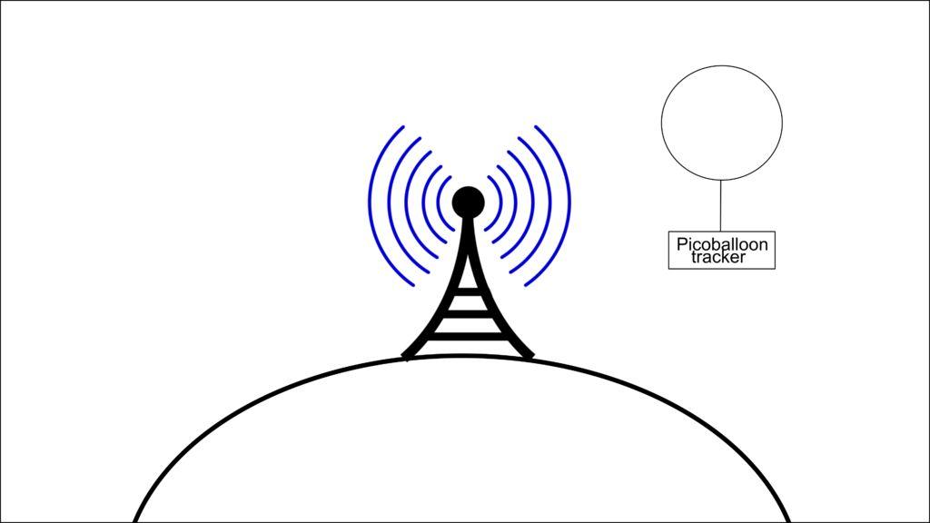 高海拔气球跟踪器的制作图解