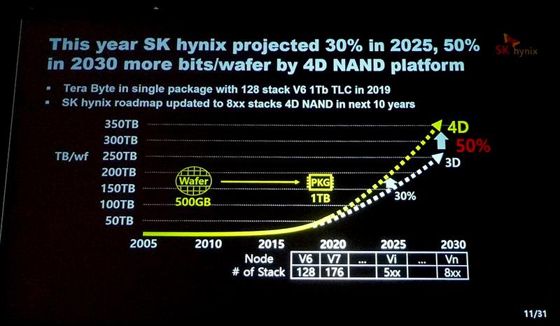 图1:SK海力士NAND产品发展路线图