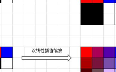 在FPGA上如何实现双线性插值的计算