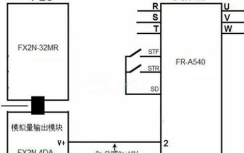 PLC是如何对变频器进行控制的