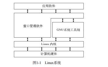 Linux命令行与shell脚本编程大全第3版PDF电子书免费下载