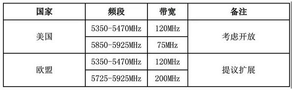 全球5G系统可用的免许可频率规划情况总结分析