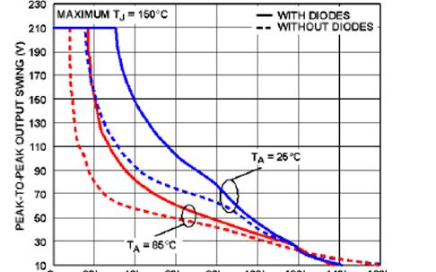 使用合适的高电压运算放大器安全、高效地控制和放大高电压