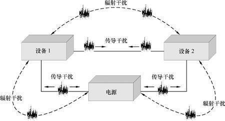 电磁兼容三种抑制方法