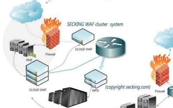 網絡安全安全設備中的WAF
