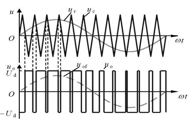 PWM电路中使用保险丝来感应电流