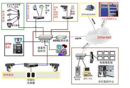 小区的安防系统怎样加入RFID技术