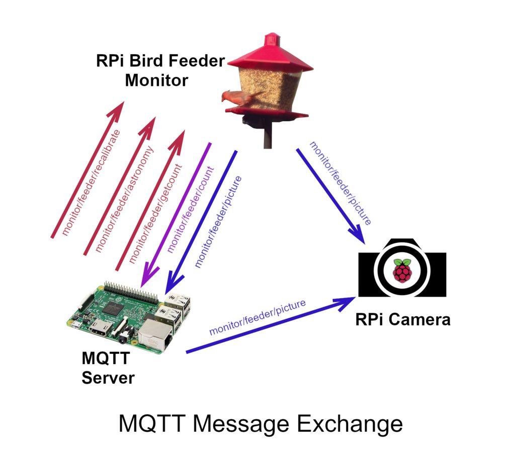 喂鸟器监控系统的制作