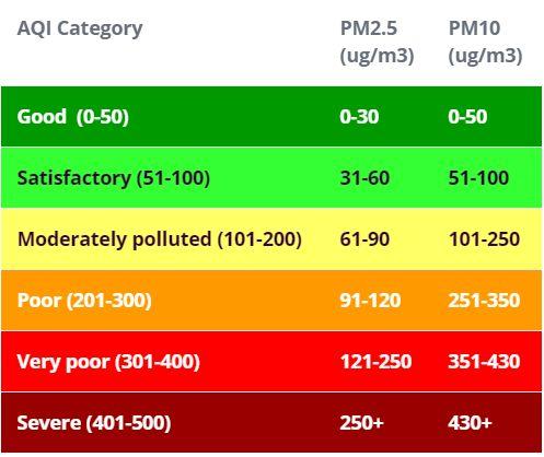 怎样用PPD42NJ粒子传感器监测空气质量