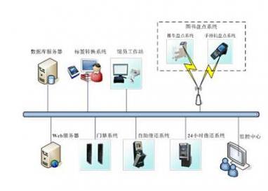 RFID是怎樣形成的