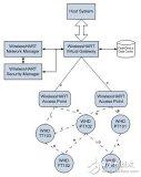应用于工业自动化网络设计中的低功耗无线协议