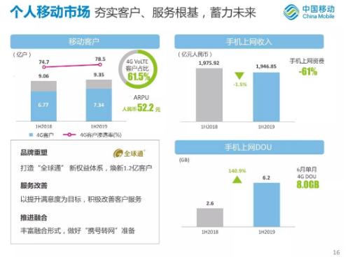 2019上半年运营商的收入和利润双双下滑中国移动给出了4点理由