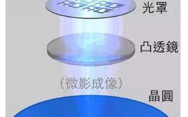 Mattson利用欧洲的IMEC为低k/铜工艺开发光刻胶去除技术