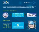 CEVA联手加拿大私企开发先进图像处理技术