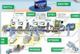 工业自动化的改造方式与途径,我们该如何做