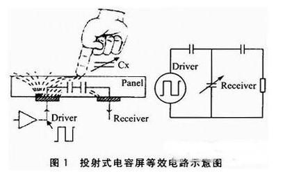 基于MecGo平台的触摸屏驱动设计方案