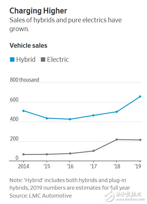 通用汽车和大众集团正将投资重点放在全电动汽车上