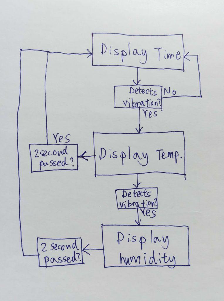 如何制作一个带有温度和湿度显示的木质时钟