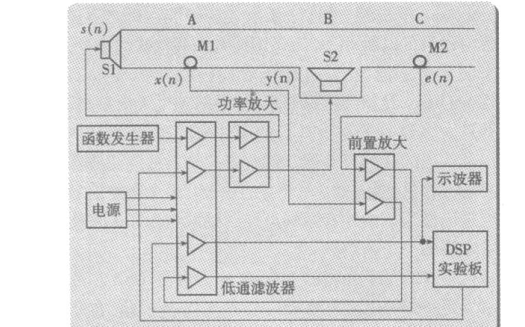 DSP在有源噪声控制中有怎么样的应用
