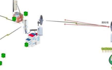 有线传输中的模拟信号如何转变为无线传输