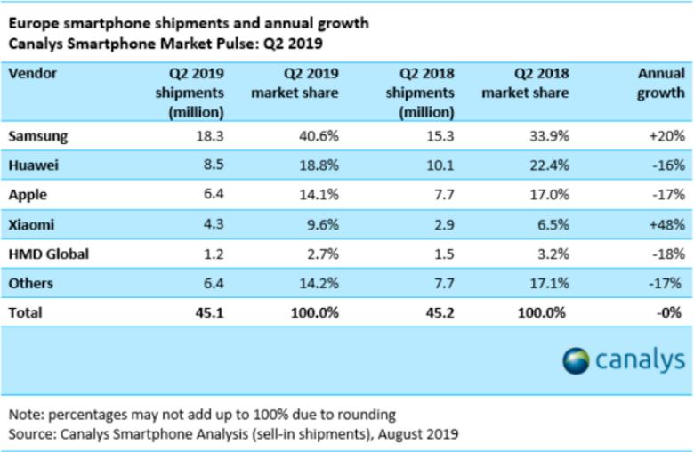 欧洲手机市场格局变大 份额占比大是三星增长快是小米