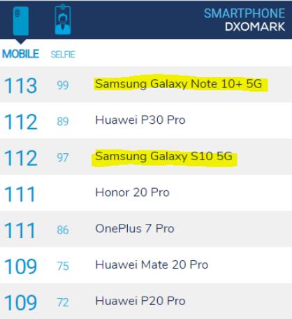 DXO的測試華為輸了,三星note10+ 5G版位居榜首
