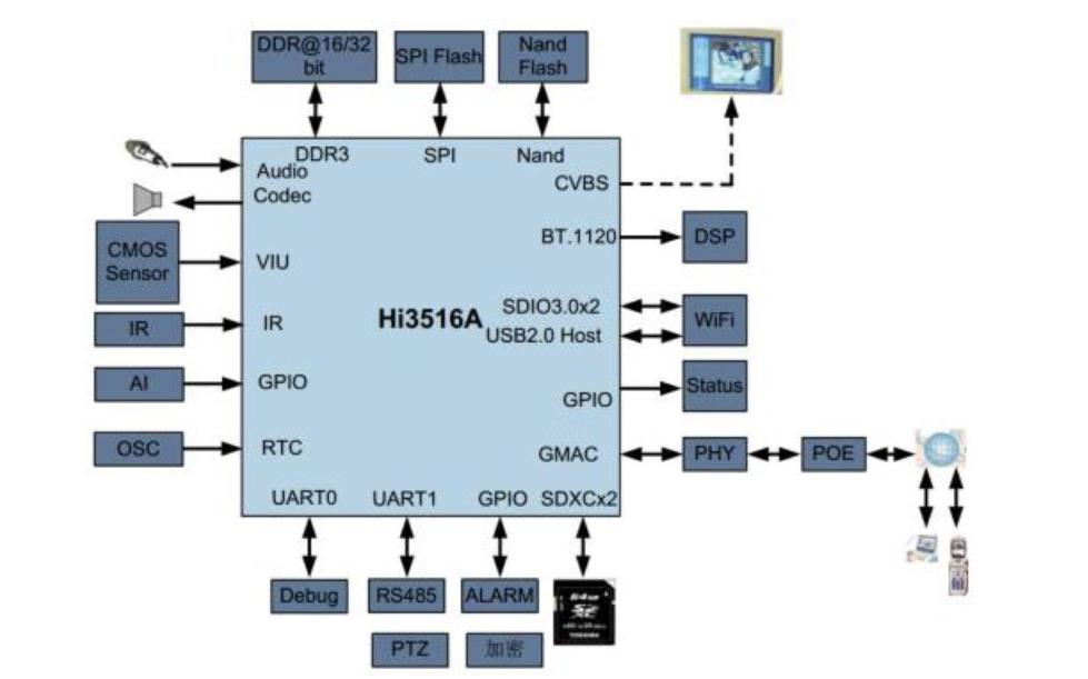 Hi3516A SOC芯片的原理图免费下载
