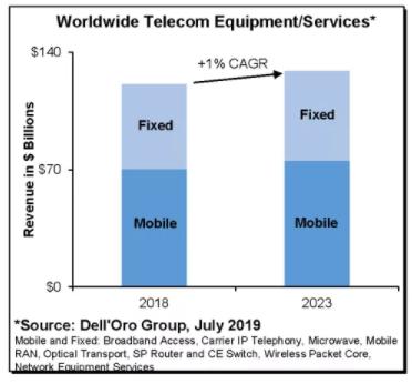 运营商降低TCO的需求是4G到5G迁移加速的催化...