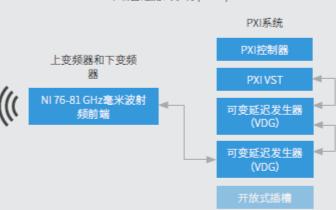 工程師如何將VRTS與其他測量硬件組合并同步?