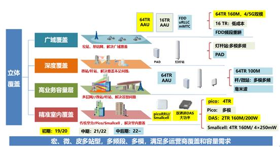 武汉虹信推出了5G小基站产品并通过多种手段帮助运...