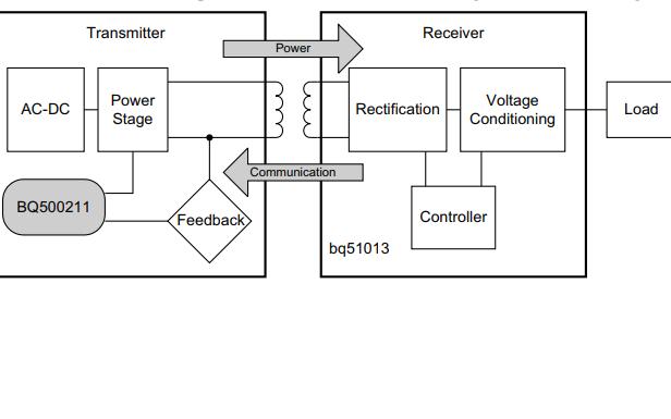 BQ500211数字无线电源控制器的数据手册免费下载