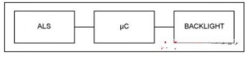 環境光傳感器背光控制的原理解析