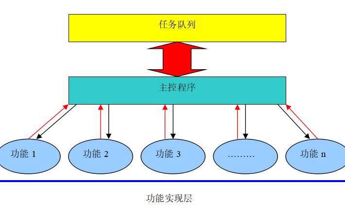 如何使用C语言来完成SN8系列芯片的程序设计