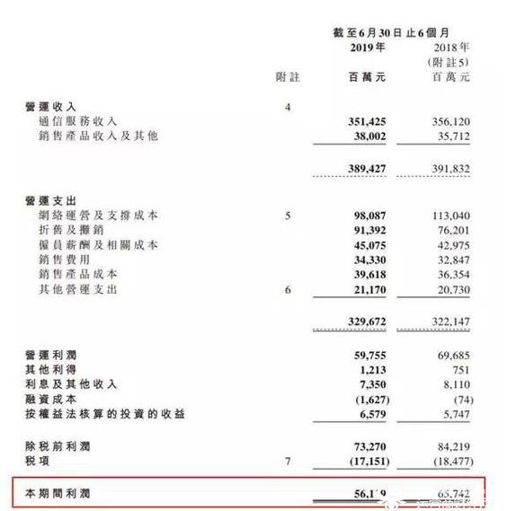 中国移动2019年上半年财报显示营收额和净利润额出现了双双下降