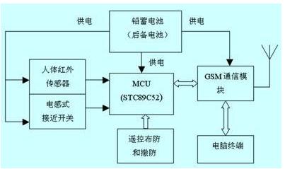 基于stc89c52单片机和gsm模块的电力变压器防盗系统设计
