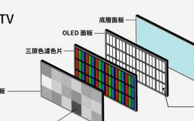 在8K技术上为何说QLED是最合适的显示技术