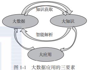 大数据的管理和大数据相关基础理论知识概述