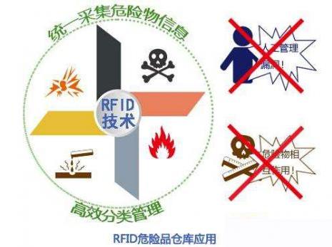 危险废物怎样利用RFID技术来解决掉