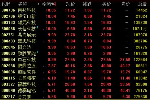 14日华为概念股再度爆发,蓝思科技、同兴达等涨停
