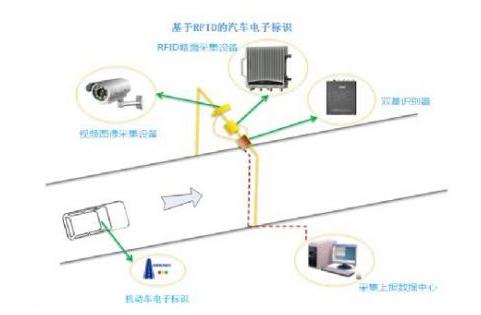 RFID技术会不会有益于城市交通管理