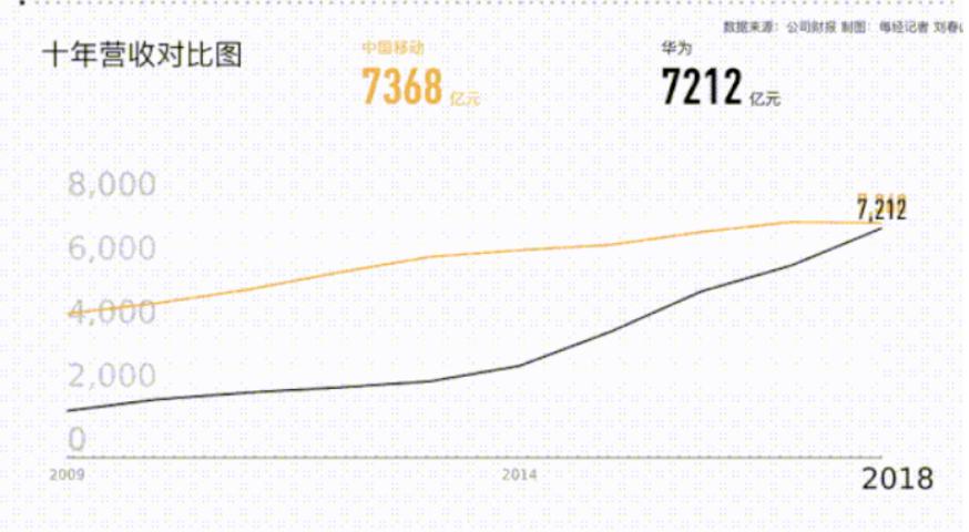 中国移动与华为哪?#19994;?G技术更强,谁才是中国5G王者呢?