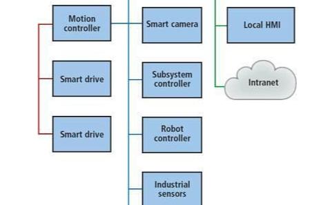 机器视觉在工业自动化控制中的应用