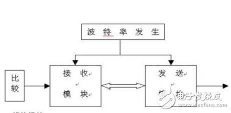 设计基于FPGA的串行通用异步收发器