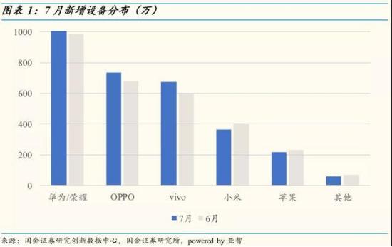 7月华为手机销量:P30拿下第一名的成绩,P30...