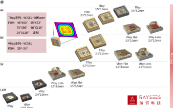 """打通""""芯片+封装+光学集成""""瑞识科技发布全系列高性能VCSEL产品"""