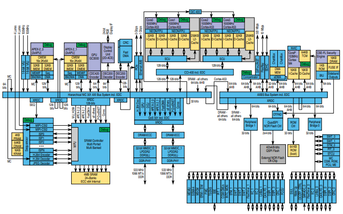 S32V234视觉和传感器融合处理器的数据手册免费下载