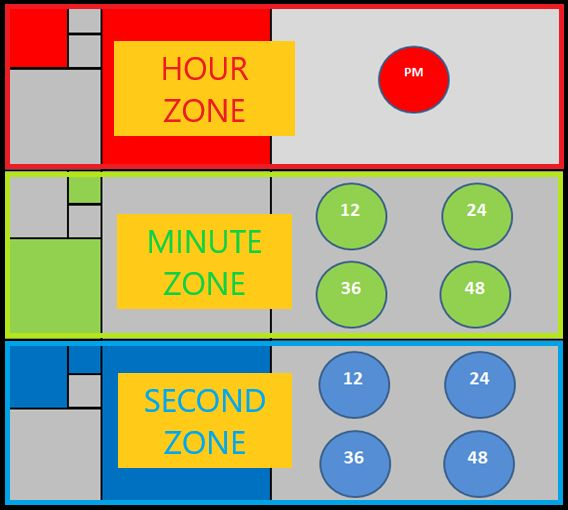 RGB斐波那契时钟的制作