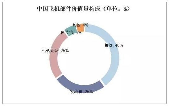 中國飛機產業的發展現狀與趨勢分析