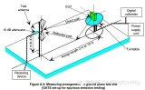 辐射测试中Antenna与EUT的测试距离换算