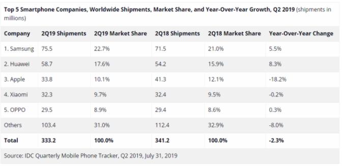 三星第二季度手机全球市场上以22.7%的市场份额占据榜首